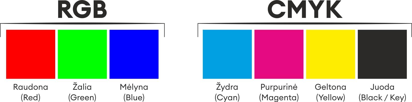 Kuo skiriasi rgb ir cmyk | Spaudos Departamentas