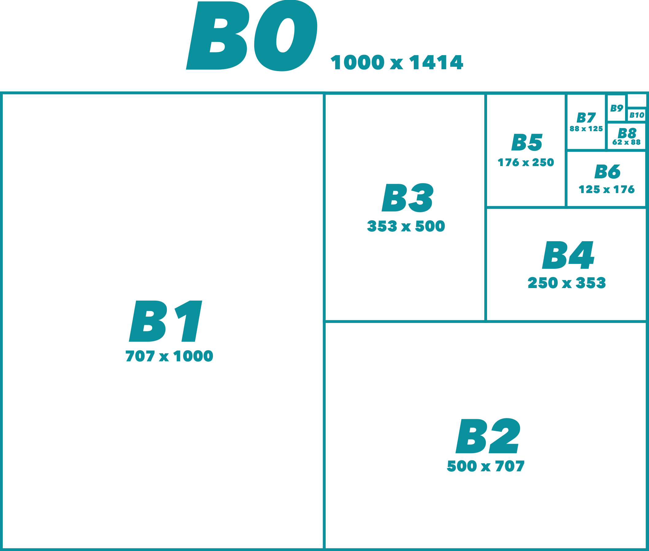 B Popieriaus formatai